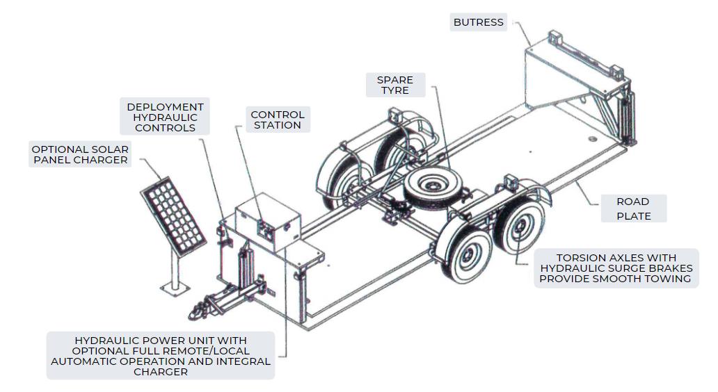 Vehicle Barrier Diagram